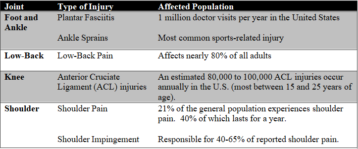 common-injuries